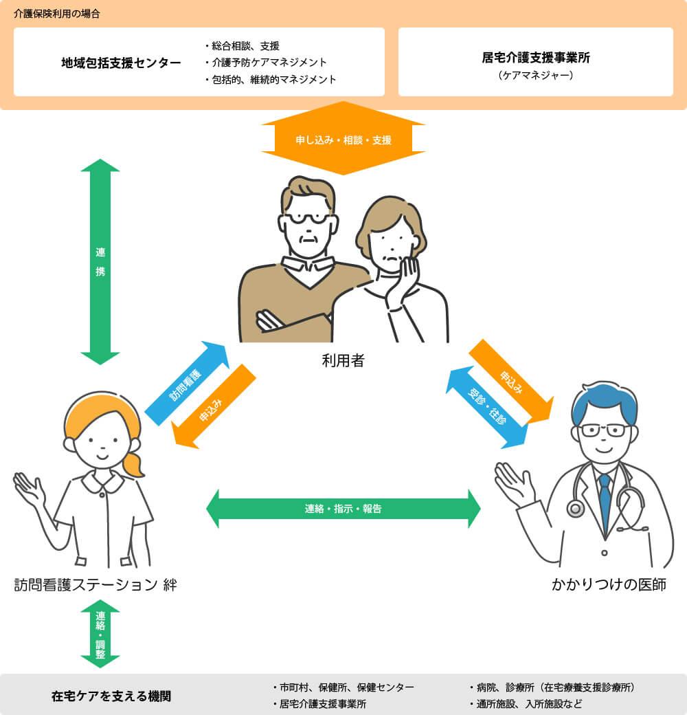 訪問看護の仕組み